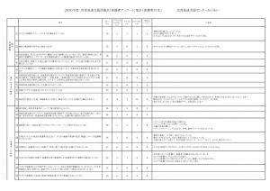 2020年度 評価表(児発・保護者)のサムネイル